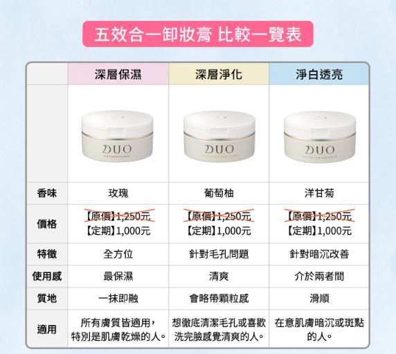 三種類型卸妝膏比較