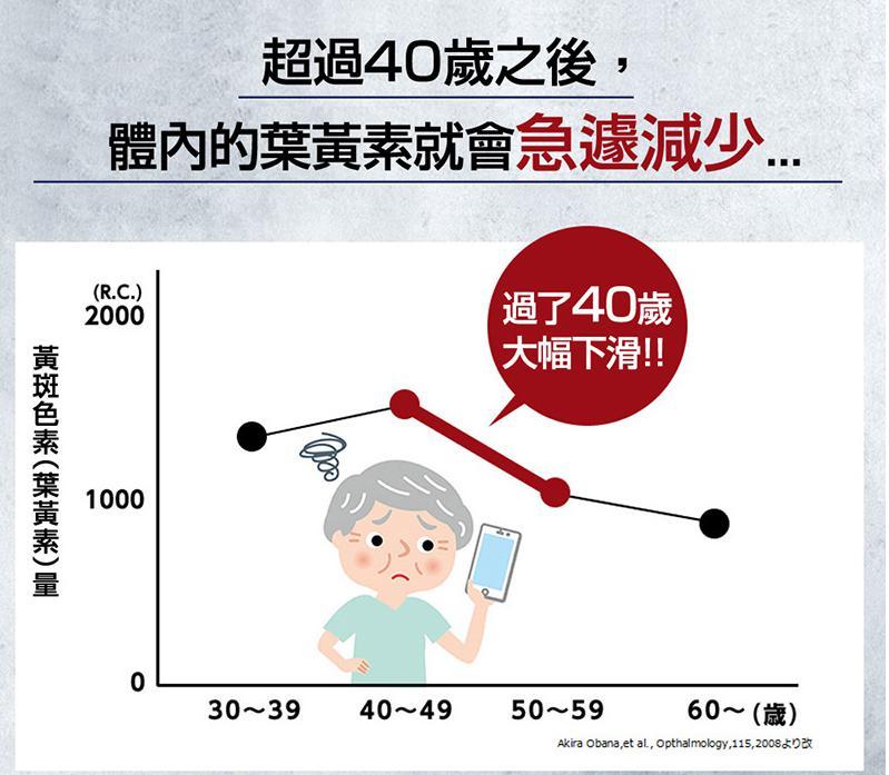 隨年齡增長葉黃素會減少