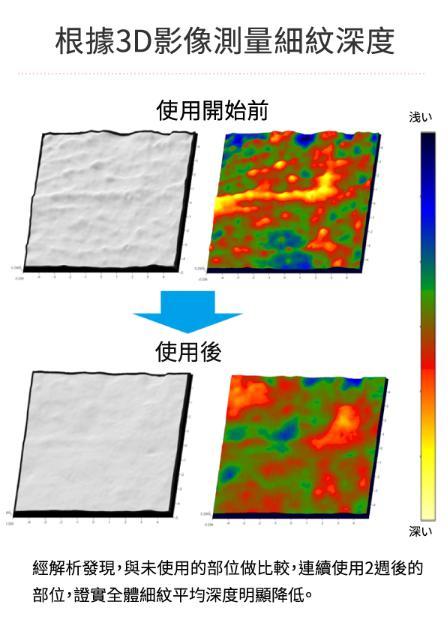 3D影像測量細紋深度