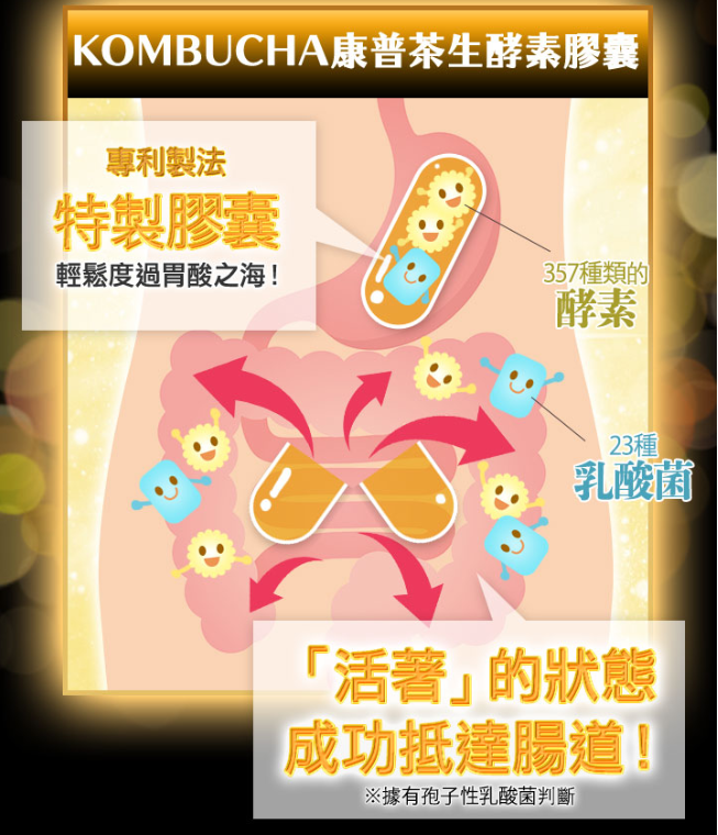 生酵素專利膠囊
